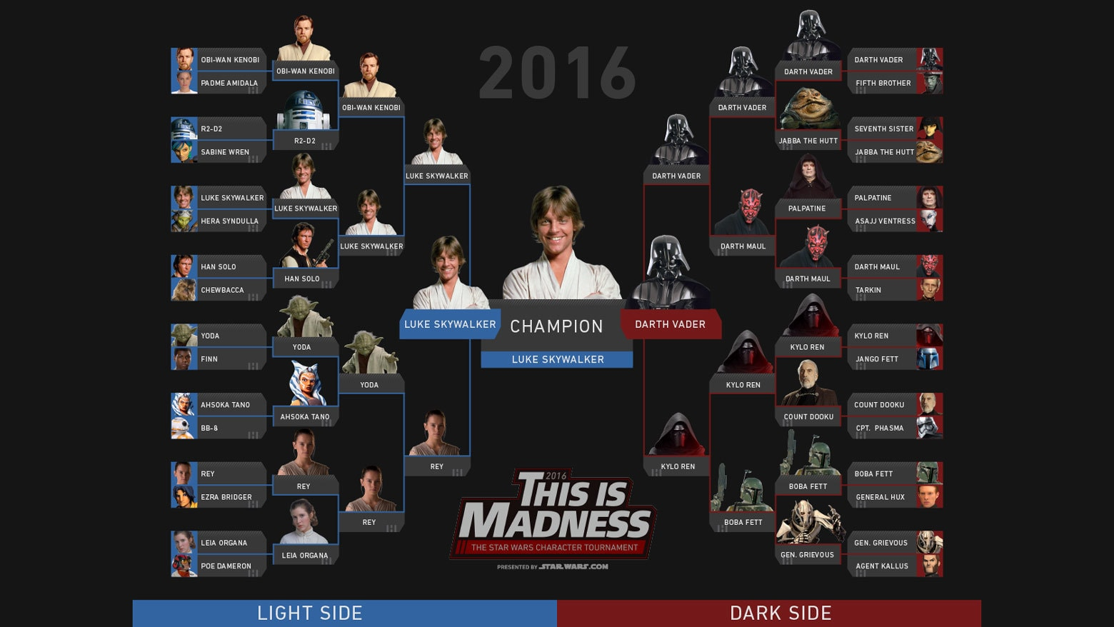 this is madness  the star wars character tournament