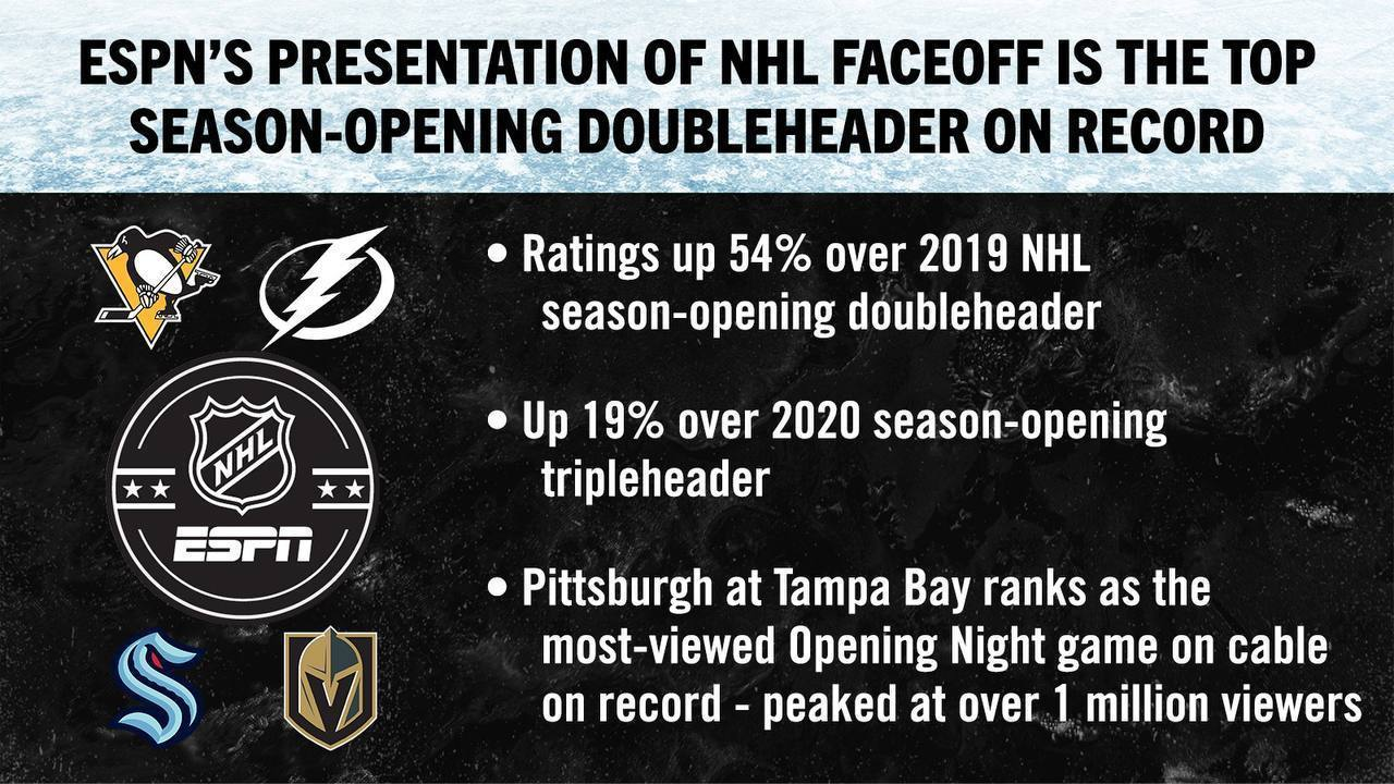 ESPN Presentation of NHL FaceOff is Top Season-Opening Doubleheader on Record
