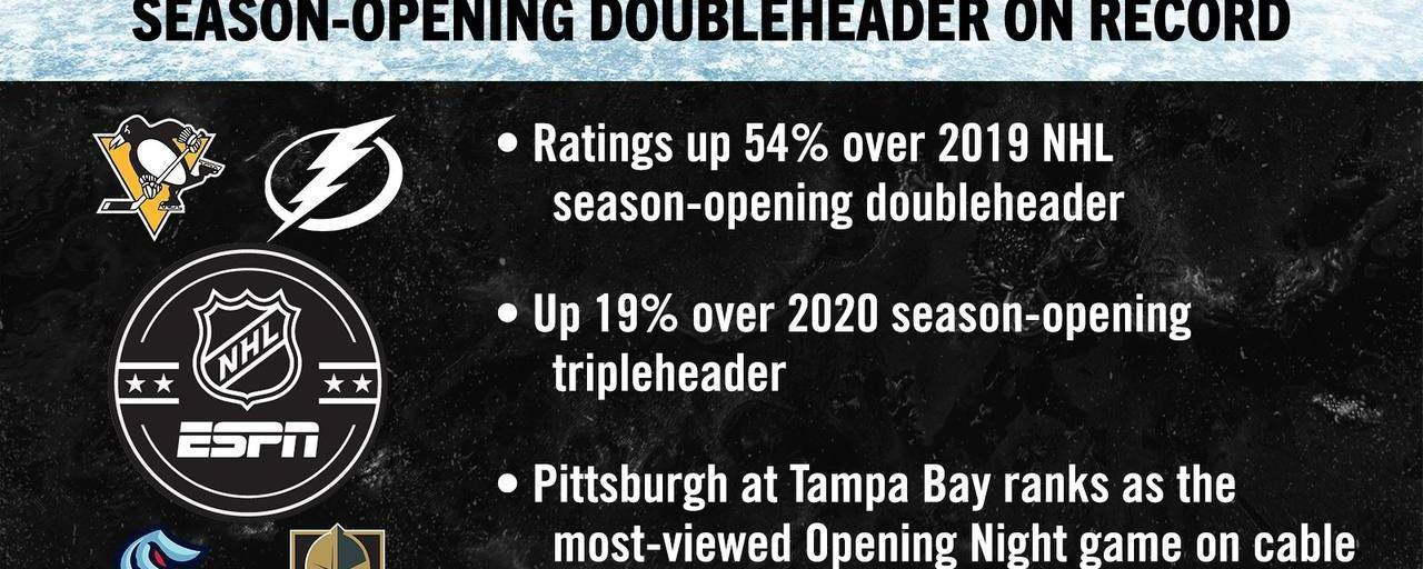 Image noting that ESPN's presentation of NHL FaceOff is the top season-opening doubleheader on record with rating up 54% over 2019 NHL season-opening doubleheader and up 19% over 2020 season-opening triple header