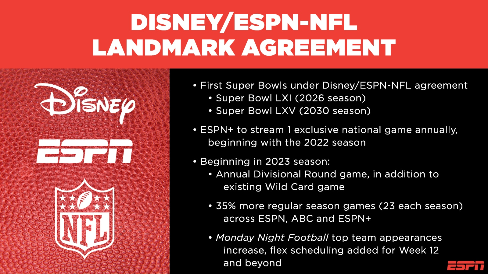 The Walt Disney Company, ESPN and National Football League Reach Landmark Long-Term Agreement