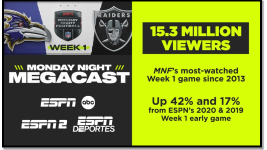 ESPN's Monday Night Football Season-Opening MegaCast: 15.3 Million Viewers, Delivering MNF's Most-Watched Week 1 Game Since 2013